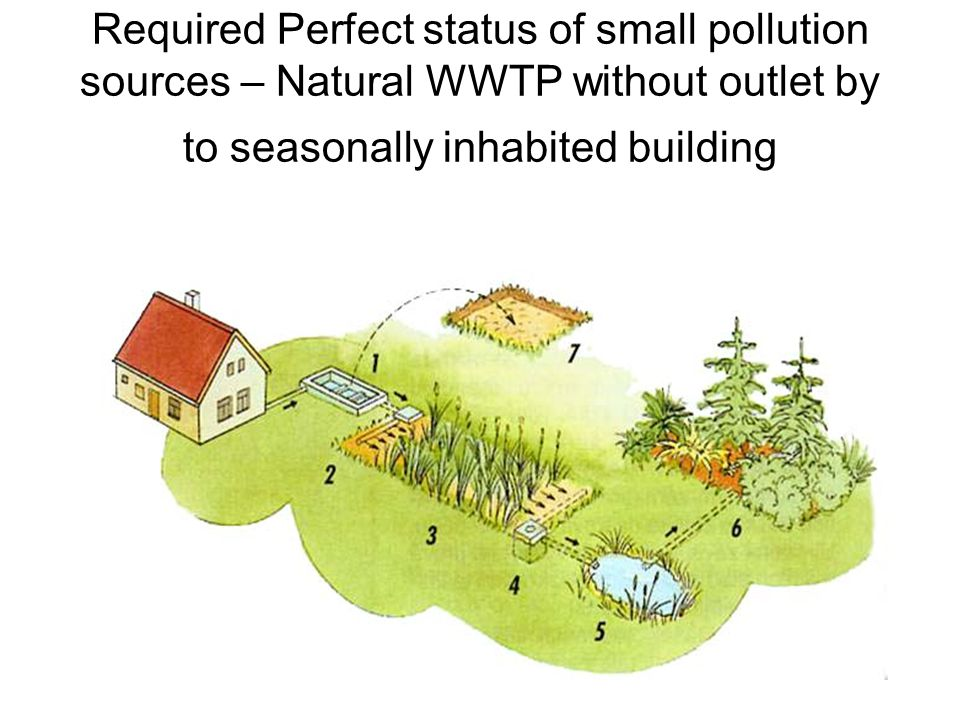 Required Perfect status of small pollution sources – Natural WWTP without outlet by to seasonally inhabited building