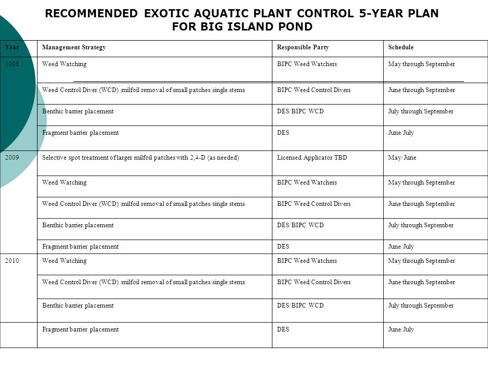 YearManagement StrategyResponsible PartySchedule 2008Weed WatchingBIPC Weed WatchersMay through September Weed Control Diver (WCD) milfoil removal of small patches/single stemsBIPC Weed Control DiversJune through September Benthic barrier placementDES/BIPC WCDJuly through September Fragment barrier placementDESJune/July 2009Selective spot treatment of larger milfoil patches with 2,4-D (as needed)Licensed Applicator TBDMay/June Weed WatchingBIPC Weed WatchersMay through September Weed Control Diver (WCD) milfoil removal of small patches/single stemsBIPC Weed Control DiversJune through September Benthic barrier placementDES/BIPC WCDJuly through September Fragment barrier placementDESJune/July 2010Weed WatchingBIPC Weed WatchersMay through September Weed Control Diver (WCD) milfoil removal of small patches/single stemsBIPC Weed Control DiversJune through September Benthic barrier placementDES/BIPC WCDJuly through September Fragment barrier placementDESJune/July RECOMMENDED EXOTIC AQUATIC PLANT CONTROL 5-YEAR PLAN FOR BIG ISLAND POND