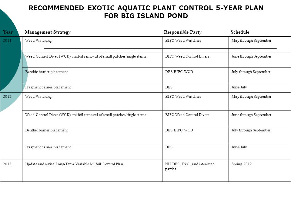 RECOMMENDED EXOTIC AQUATIC PLANT CONTROL 5-YEAR PLAN FOR BIG ISLAND POND 2011Weed WatchingBIPC Weed WatchersMay through September Weed Control Diver (WCD) milfoil removal of small patches/single stemsBIPC Weed Control DiversJune through September Benthic barrier placementDES/BIPC WCDJuly through September Fragment barrier placementDESJune/July 2012Weed WatchingBIPC Weed WatchersMay through September Weed Control Diver (WCD) milfoil removal of small patches/single stemsBIPC Weed Control DiversJune through September Benthic barrier placementDES/BIPC WCDJuly through September Fragment barrier placementDESJune/July 2013Update and revise Long-Term Variable Milfoil Control PlanNH DES, F&G, and interested parties Spring 2012 Year Management Strategy Responsible Party Schedule