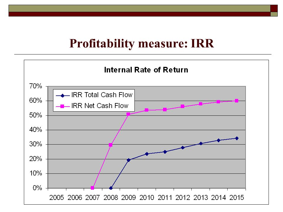 Profitability measure: IRR