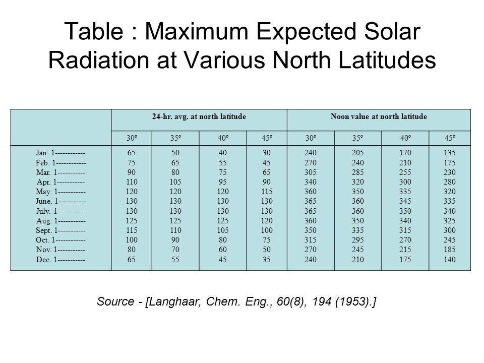 Table : Maximum Expected Solar Radiation at Various North Latitudes 24-hr.