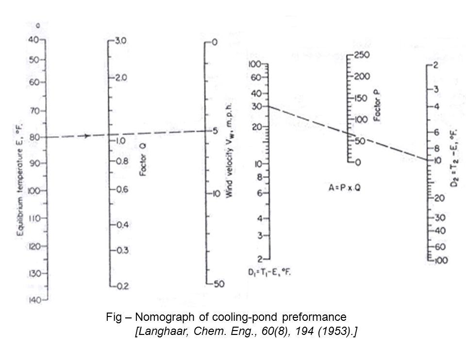 Fig – Nomograph of cooling-pond preformance [Langhaar, Chem. Eng., 60(8), 194 (1953).]