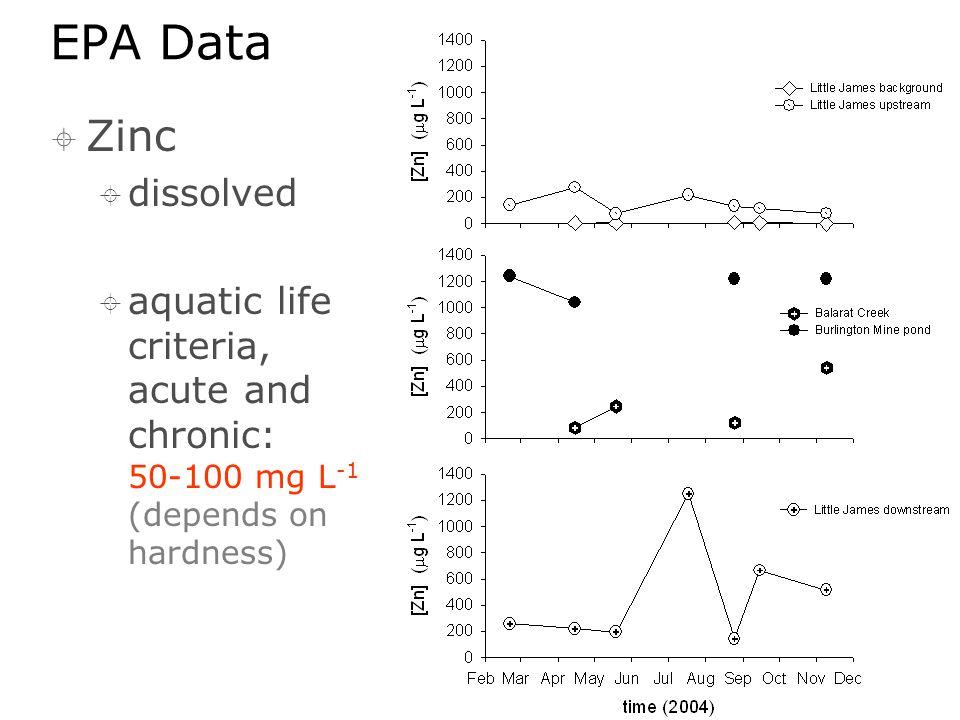 EPA Data  Zinc  dissolved  aquatic life criteria, acute and chronic: 50-100 mg L -1 (depends on hardness)