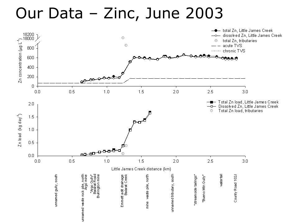 Our Data – Zinc, June 2003