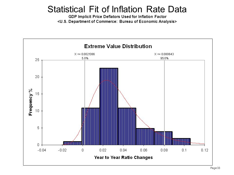 Page 33 Statistical Fit of Inflation Rate Data GDP Implicit Price Deflators Used for Inflation Factor