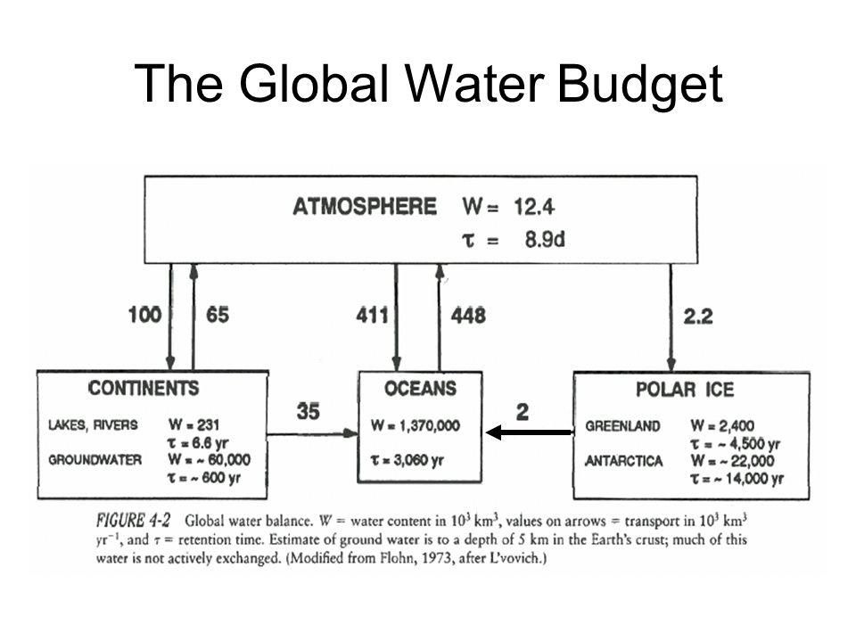 Lake and Pond Origins Glacial Activity Tectonic Activity