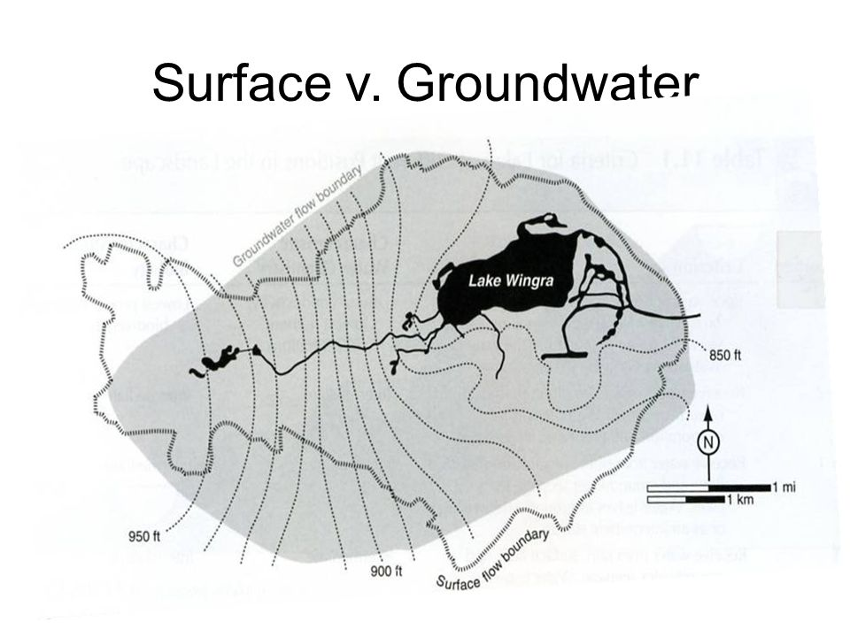 Surface v. Groundwater