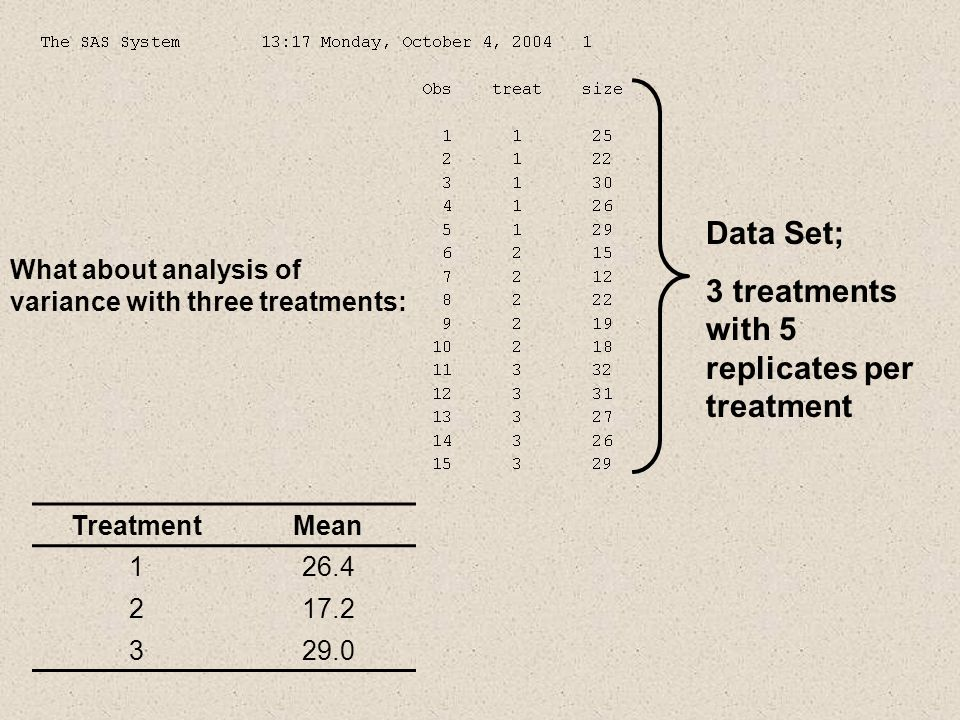 Data Set; 3 treatments with 5 replicates per treatment What about analysis of variance with three treatments: TreatmentMean 126.4 217.2 329.0