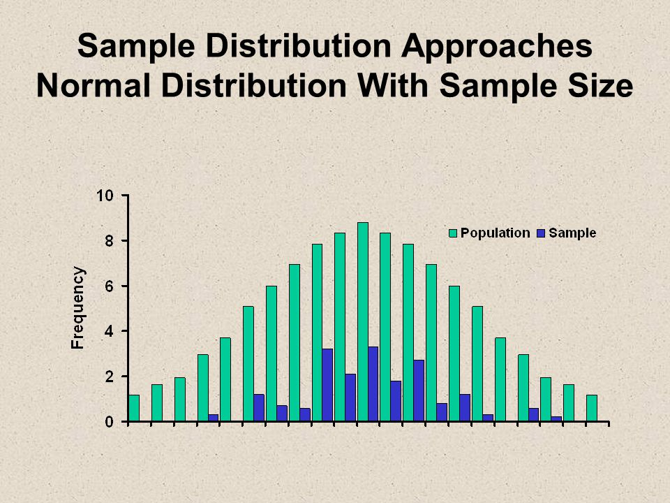 Sample Distribution Approaches Normal Distribution With Sample Size