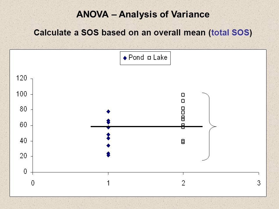 SAS ANOVA Output 2 nd Page The SAS System 10:10 Monday, June 19, 2006 4 The ANOVA Procedure Dependent Variable: length Sum of Source DF Squares Mean Square F Value Pr > F Model 1 2205.000000 2205.000000 5.81 0.0269 Error 18 6835.200000 379.733333 Corrected Total 19 9040.200000 R-Square Coeff Var Root MSE length Mean 0.243911 33.77253 19.48675 57.70000 Source DF Anova SS Mean Square F Value Pr > F location 1 2205.000000 2205.000000 5.81 0.0269 What are some ways to make the F Value larger.