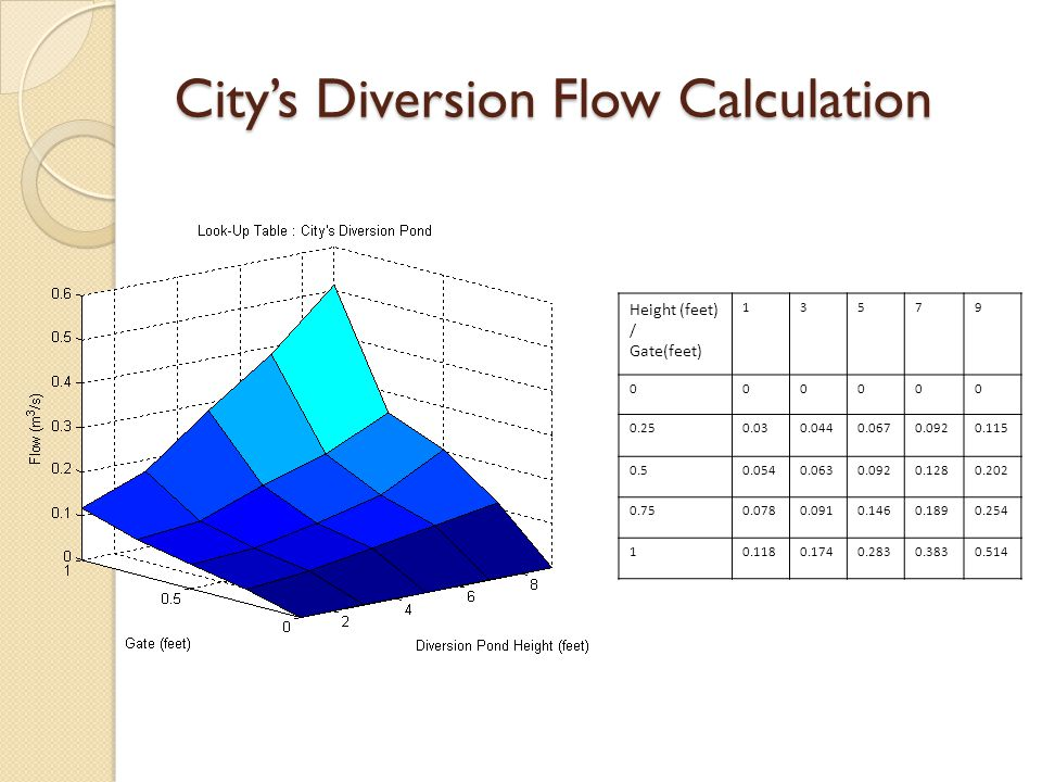 City's Diversion Flow Calculation Height (feet) / Gate(feet) 13579 000000 0.250.030.0440.0670.0920.115 0.50.0540.0630.0920.1280.202 0.750.0780.0910.1460.1890.254 10.1180.1740.2830.3830.514
