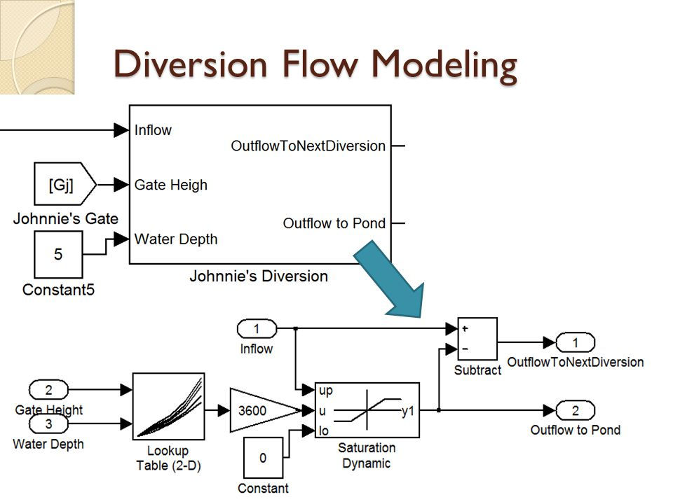 Diversion Flow Modeling