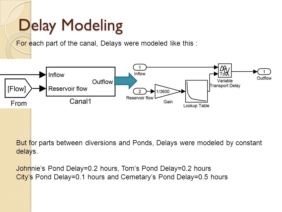 Delay Modeling For each part of the canal, Delays were modeled like this : But for parts between diversions and Ponds, Delays were modeled by constant delays.