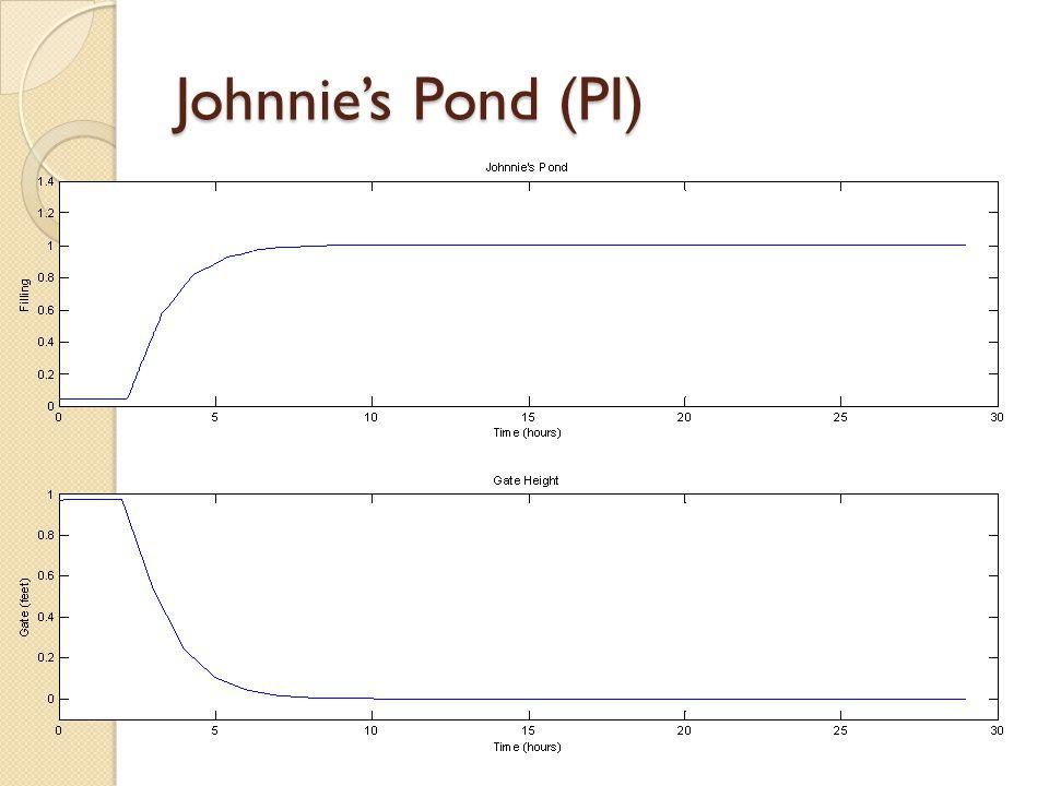 Johnnie's Pond (PI)
