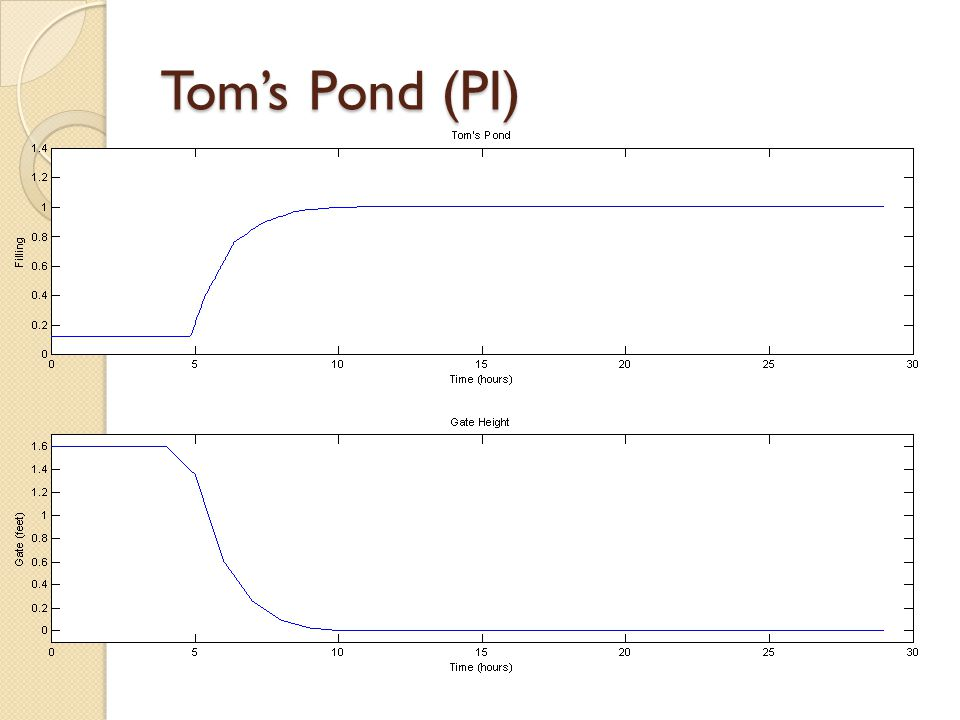 Tom's Pond (PI)