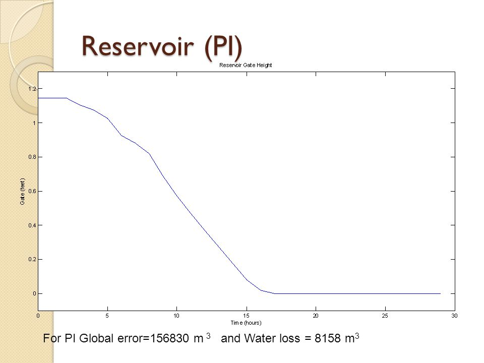 Reservoir (PI) For PI Global error=156830 m 3 and Water loss = 8158 m 3