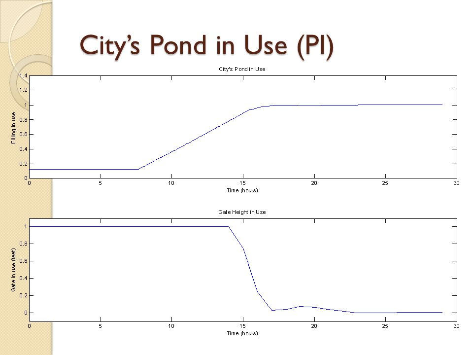 City's Pond in Use (PI)