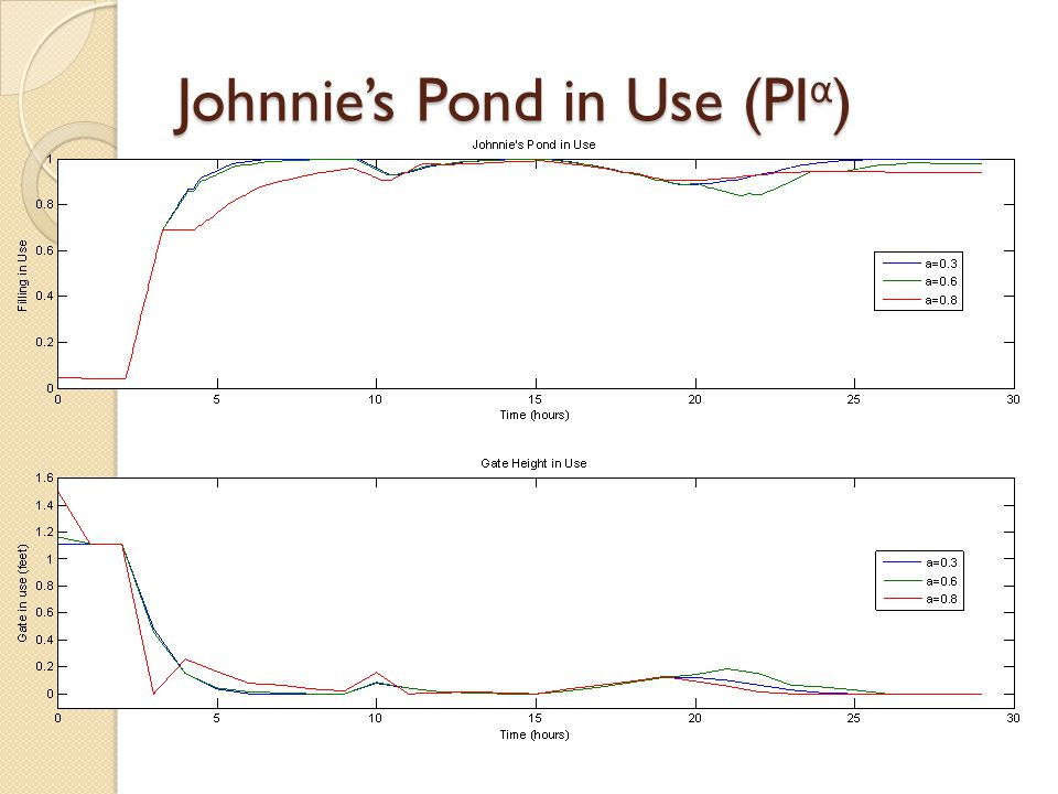 Johnnie's Pond in Use (PI α )