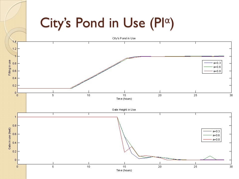 City's Pond in Use (PI α )
