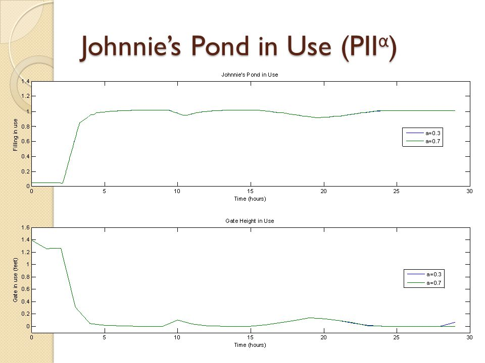 Johnnie's Pond in Use (PII α )