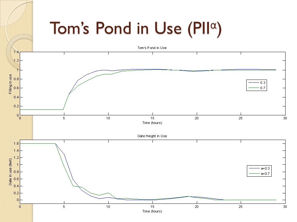Tom's Pond in Use (PII α )