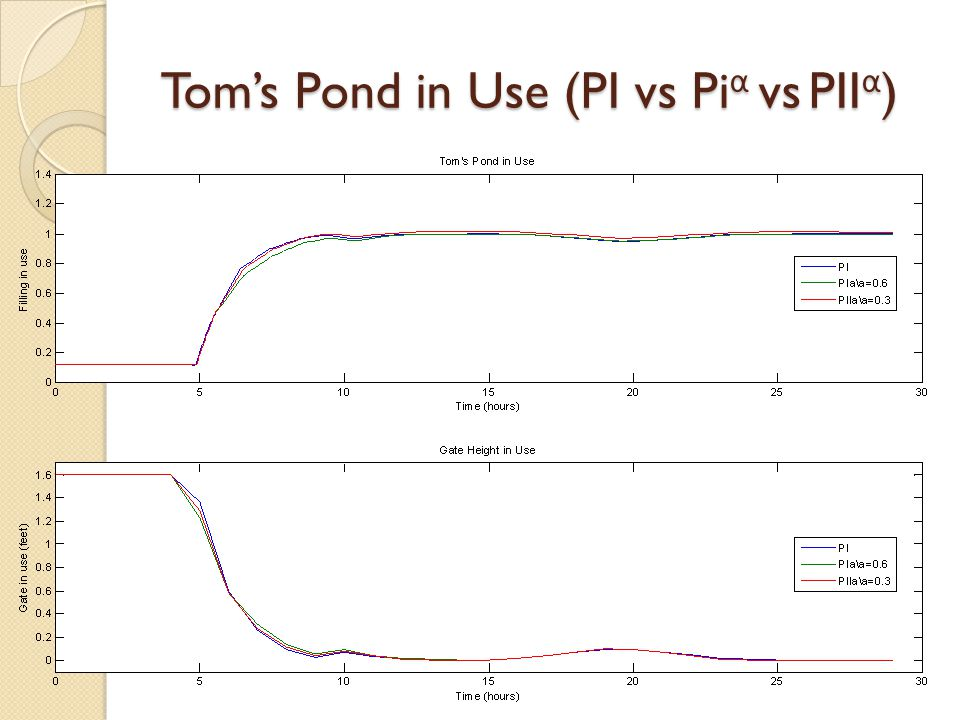 Tom's Pond in Use (PI vs Pi α vs PII α )