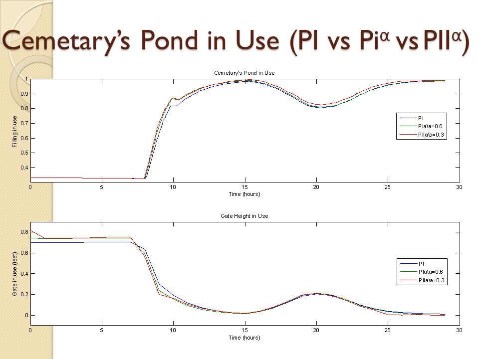 Cemetary's Pond in Use (PI vs Pi α vs PII α )