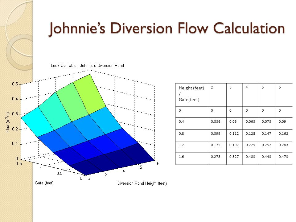 Johnnie's Diversion Flow Calculation Height (feet) / Gate(feet) 23456 000000 0.40.0360.050.0630.0730.09 0.80.0990.1120.1280.1470.162 1.20.1750.1970.2290.2520.283 1.60.2780.3270.4030.4430.473