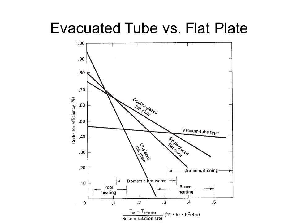 Evacuated Tube vs. Flat Plate