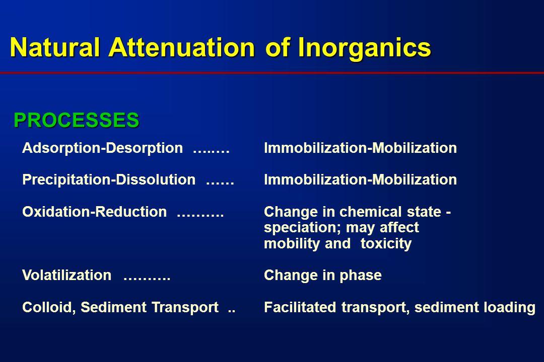 Site Characterization - Inorganics Monitored Natural Attenuation