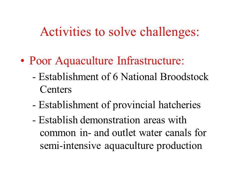 Activities to solve challenges: Poor Aquaculture Infrastructure: - Establishment of 6 National Broodstock Centers - Establishment of provincial hatche