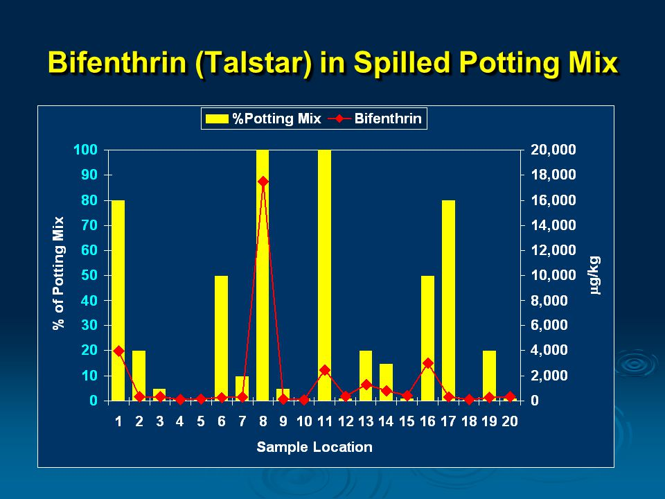 Bifenthrin (Talstar) in Spilled Potting Mix