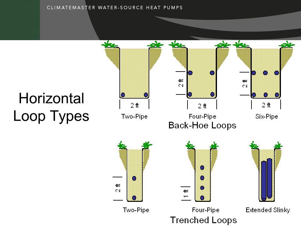 Horizontal Loop Types