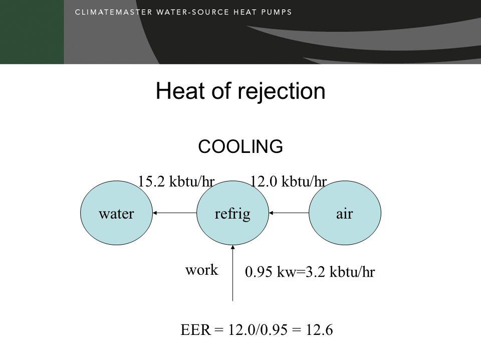 Heat of rejection COOLING waterrefrigair work 15.2 kbtu/hr 0.95 kw=3.2 kbtu/hr 12.0 kbtu/hr EER = 12.0/0.95 = 12.6