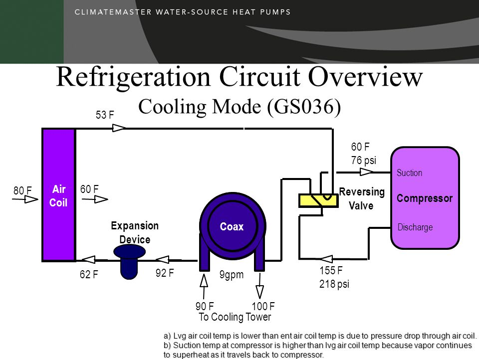 Refrigeration Circuit Overview Cooling Mode (GS036) Compressor Expansion Device To Cooling Tower Reversing Valve Air Coil Suction Discharge Coax 155 F 218 psi 53 F 80 F 60 F 62 F 90 F 60 F 76 psi 100 F 92 F 9gpm a) Lvg air coil temp is lower than ent air coil temp is due to pressure drop through air coil.