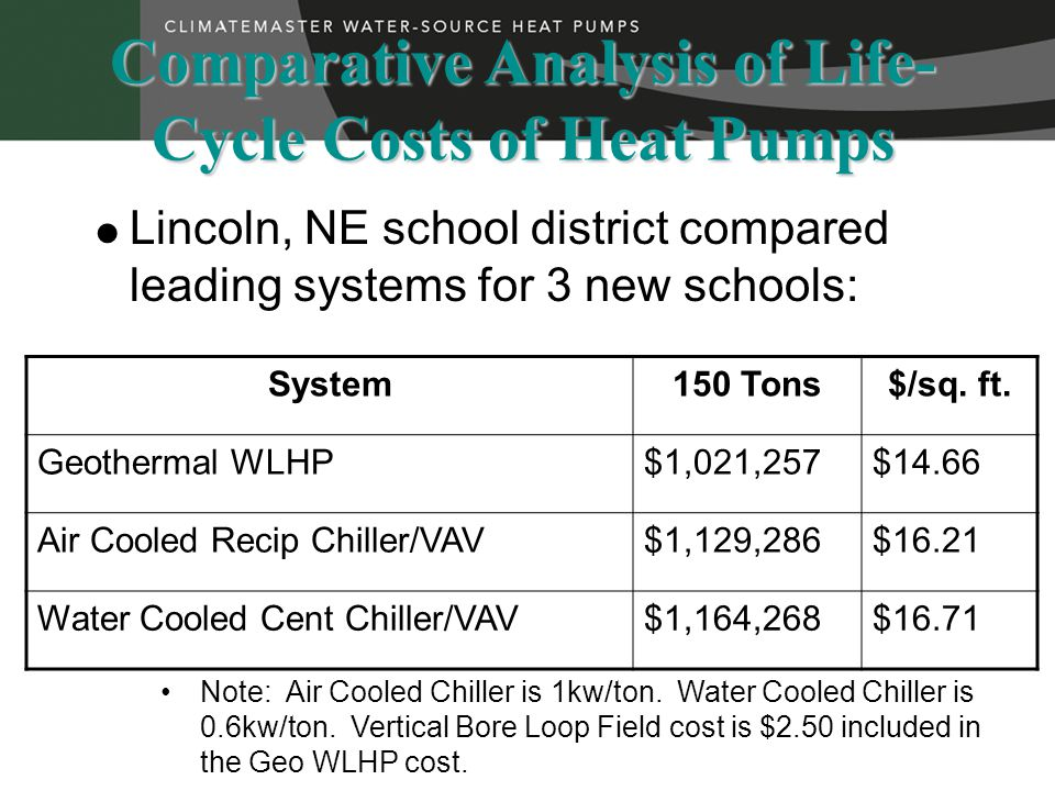  Lincoln, NE school district compared leading systems for 3 new schools: Comparative Analysis of Life- Cycle Costs of Heat Pumps System150 Tons$/sq.