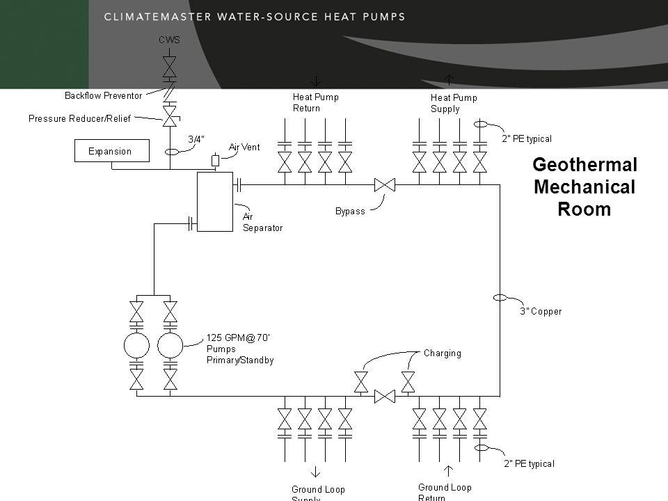 Geothermal Mechanical Room