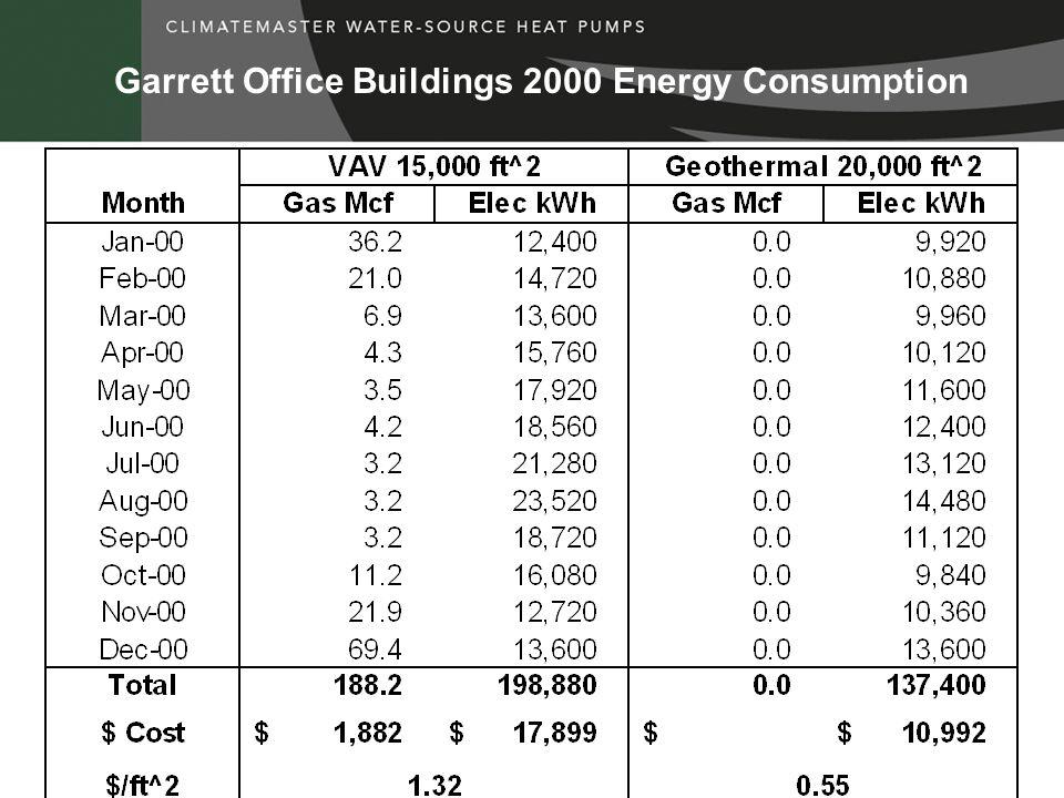 Garrett Office Buildings 2000 Energy Consumption