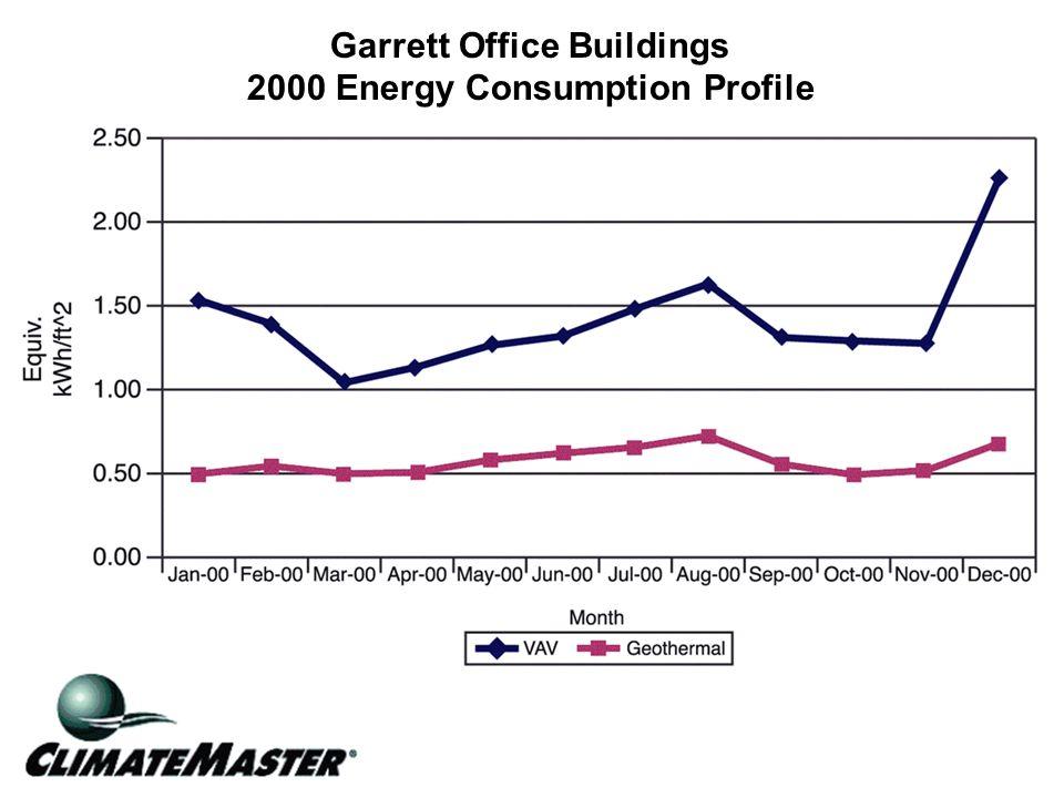 Garrett Office Buildings 2000 Energy Consumption Profile
