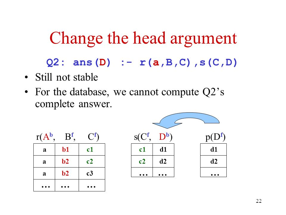 22 Change the head argument Q2: ans(D) :- r(a,B,C),s(C,D) Still not stable For the database, we cannot compute Q2's complete answer.