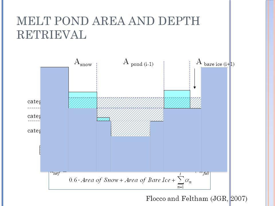 MELT POND AREA AND DEPTH RETRIEVAL snow pond A snow category i category i-1 category i-2 A pond (i-1) A bare ice (i+1) h full h surfl Flocco and Feltham (JGR, 2007)