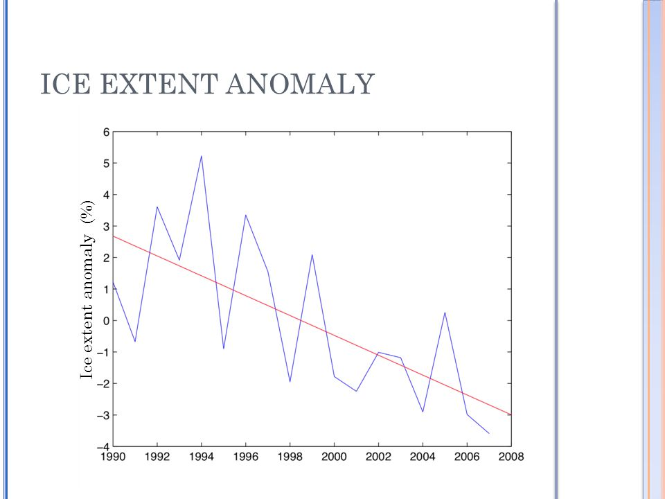 ICE EXTENT ANOMALY Ice extent anomaly (%)