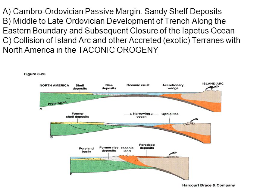 A) Cambro-Ordovician Passive Margin: Sandy Shelf Deposits B) Middle to Late Ordovician Development of Trench Along the Eastern Boundary and Subsequent