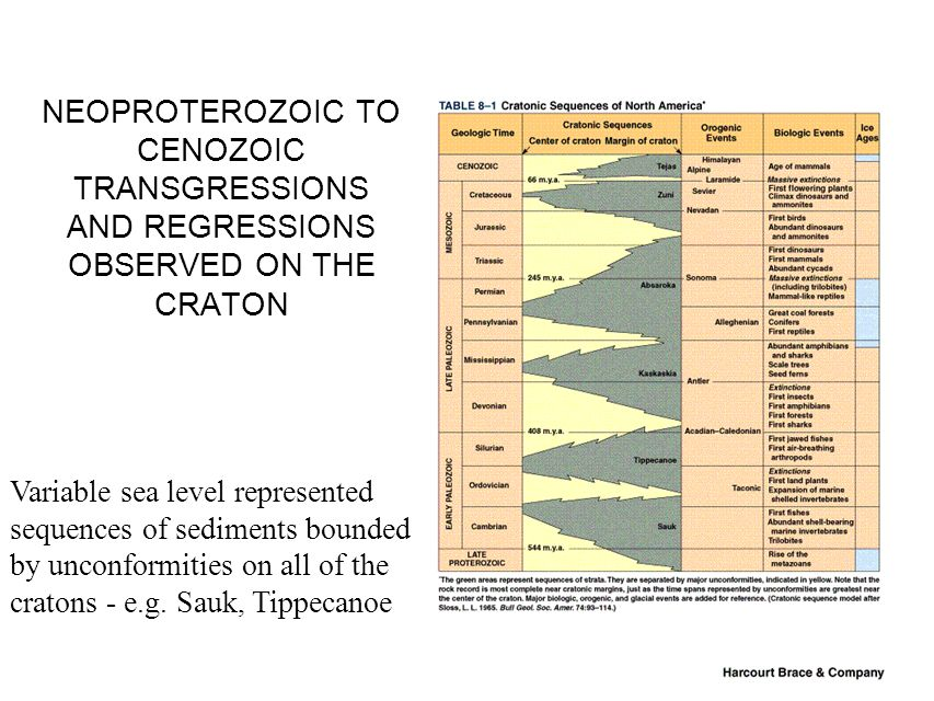 NEOPROTEROZOIC TO CENOZOIC TRANSGRESSIONS AND REGRESSIONS OBSERVED ON THE CRATON Variable sea level represented sequences of sediments bounded by unco