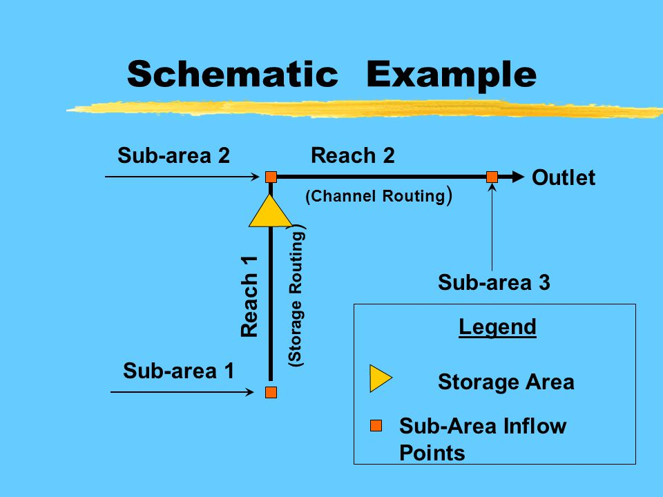 Schematic Example Reach 1 Sub-area 1 Reach 2 Sub-area 2 Sub-area 3 Outlet (Channel Routing ) (Storage Routing ) Storage Area Sub-Area Inflow Points Legend