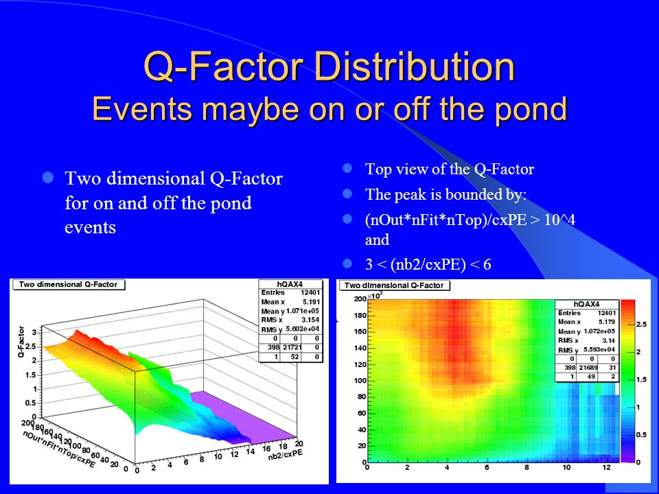Q-Factor Distribution Events maybe on or off the pond Two dimensional Q-Factor for on and off the pond events Top view of the Q-Factor The peak is bounded by: (nOut*nFit*nTop)/cxPE > 10^4 and 3 < (nb2/cxPE) < 6