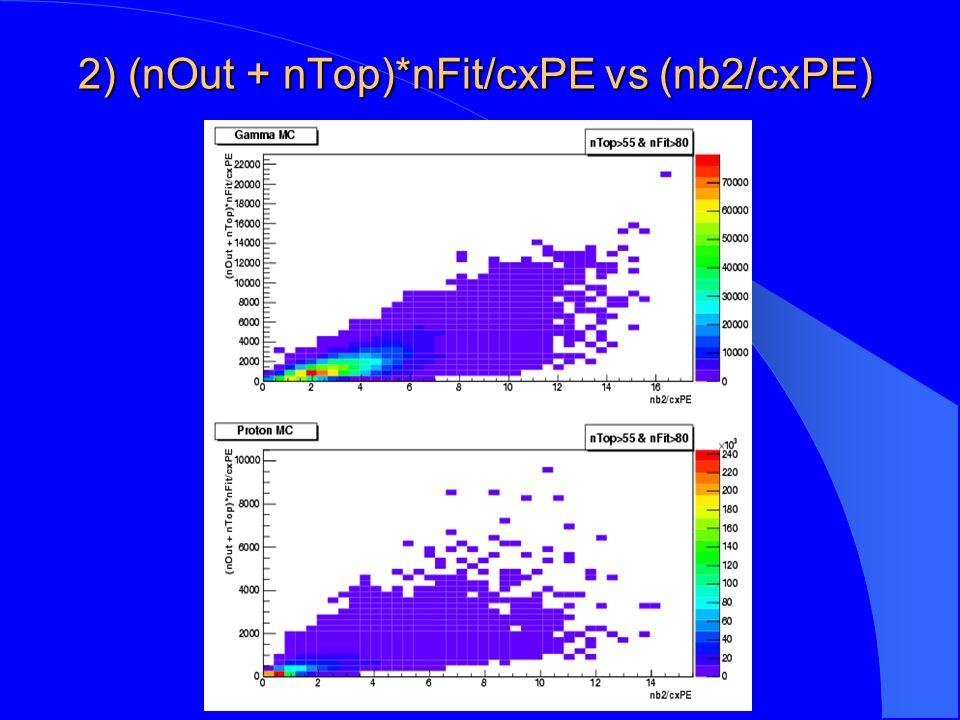 2) (nOut + nTop)*nFit/cxPE vs (nb2/cxPE)