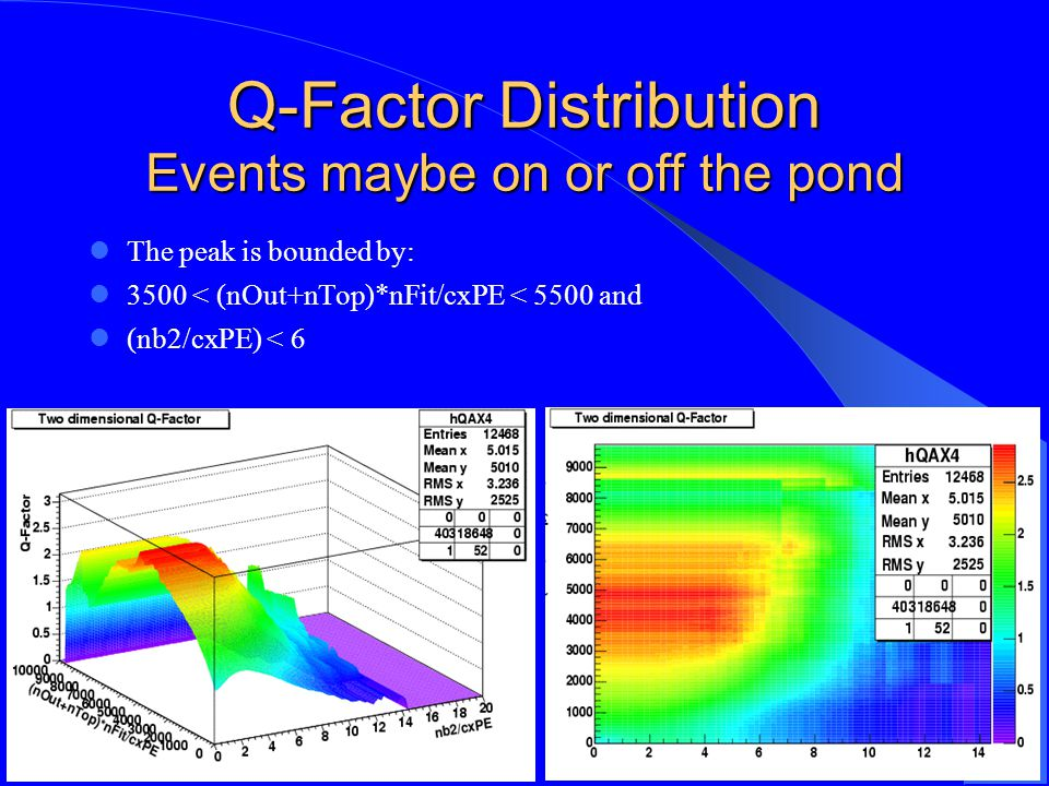 Q-Factor Distribution Events maybe on or off the pond The peak is bounded by: 3500 < (nOut+nTop)*nFit/cxPE < 5500 and (nb2/cxPE) < 6