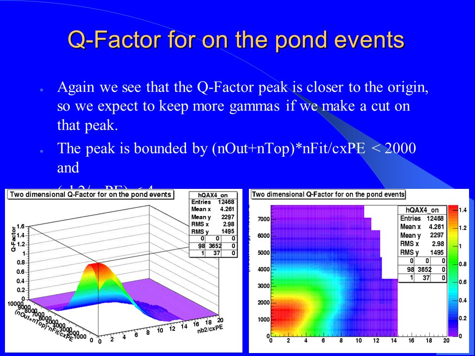 Q-Factor for on the pond events Again we see that the Q-Factor peak is closer to the origin, so we expect to keep more gammas if we make a cut on that peak.