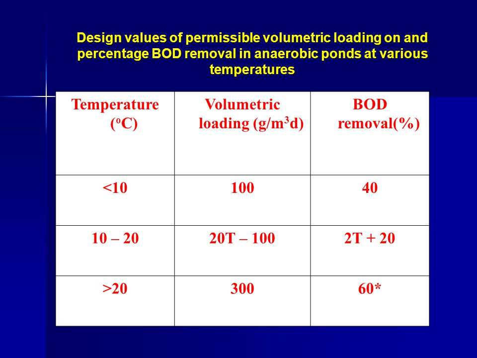 Design values of permissible volumetric loading on and percentage BOD removal in anaerobic ponds at various temperatures Temperature ( o C) Volumetric loading (g/m 3 d) BOD removal(%) <1010040 10 – 2020T – 1002T + 20 >2030060*